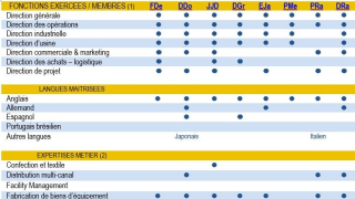Tableau des compétences des membres de Skills-Alliance